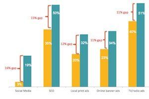 ¿Qué actividades de marketing externalizan las pequeñas empresas y Por qué?