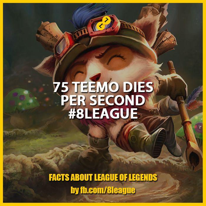 75 Teemo Dies per Second #8League http://fb.8league.com #LeagueOfLegends