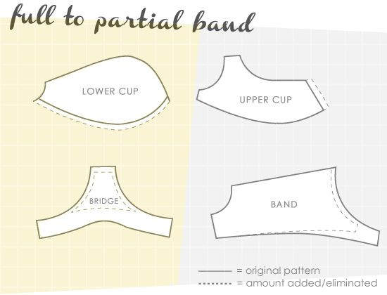 partial vs full23 Patternmaking: Partial Band vs Full Band Bra: Part 2