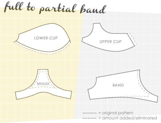 partial vs full23 Patternmaking: Partial Band vs Full Band Bra: Part 2