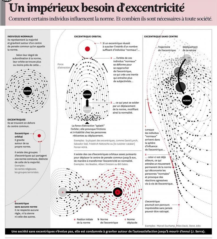 74 best Data images on Pinterest Infographic, Graph design and