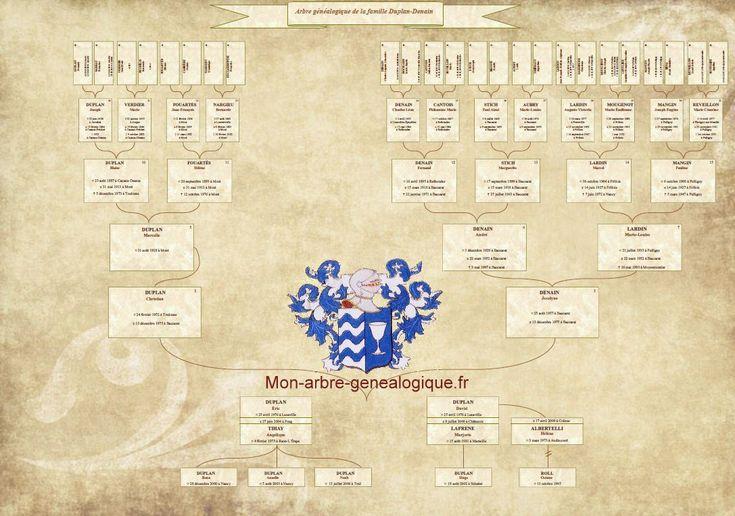 Mon arbre g n alogique les tarifs du g n alogiste - Arbre genealogique avec photo ...