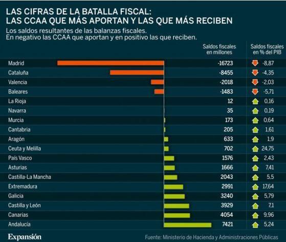 La estadística del pollo - El melón autonómico: confirmado, los españoles somos desiguales ante la ley - Blogs Expansión.com