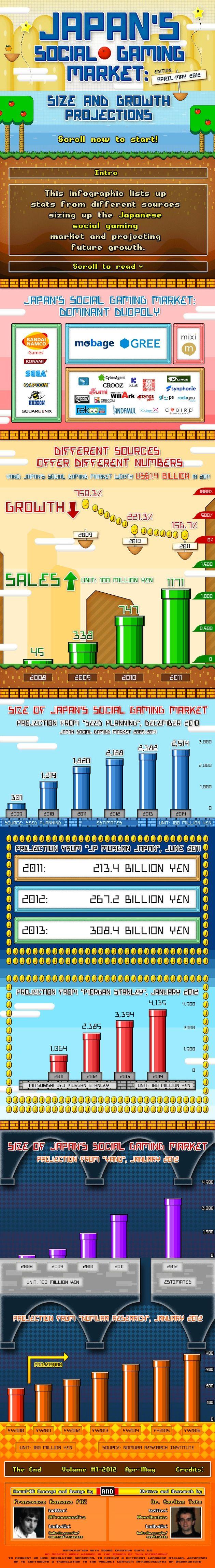 Japan's Social Gaming Market [Infographic]Games Infographic, Digital Marketing, Games Marketing, Social Media, Social Games, Media Infographic, Digital Infographic, Marketing Infographic, Japan Social