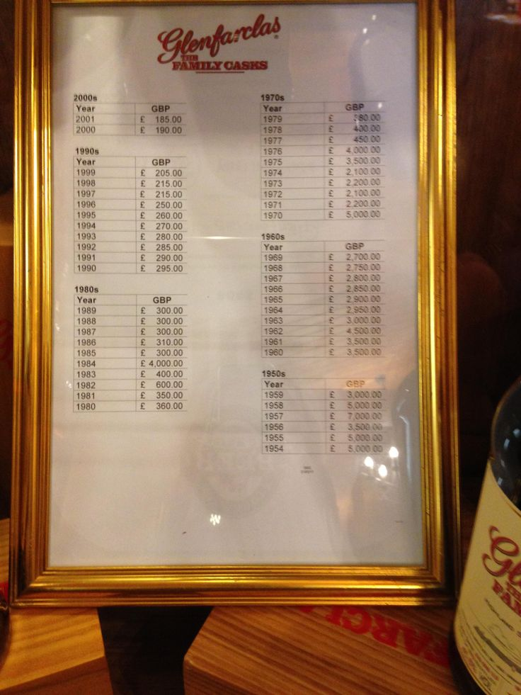 Glenfarclas Family Cask Prices at Distillery #scotch #whisky #whiskey #malt #singlemalt #Scotland #cigars