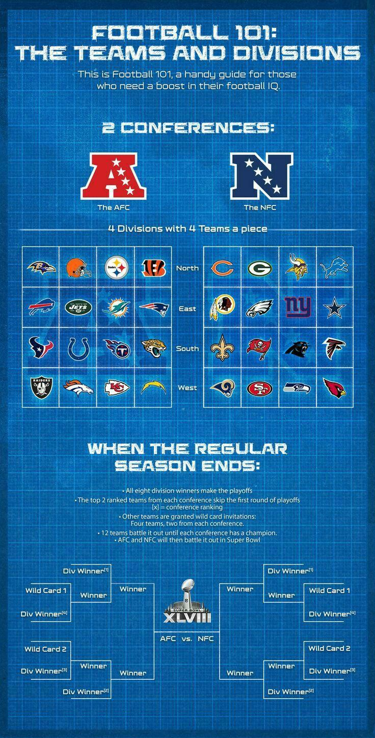 Torneo NFL. Sistema de competencia