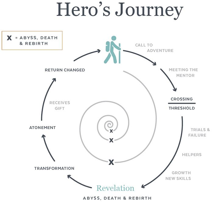a discussion of the patterns in heroic literature in english 283 Heroic individualism  in everyday modern english,  for literature and the arts, .