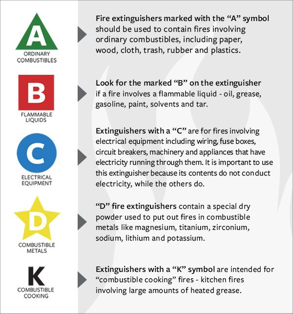 Fire Extinguisher Needed For Restaurant Kitchen