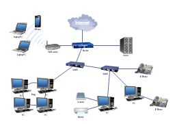 """LAN topology diargam  """"A local area network (LAN) is a computer network that interconnects computers in a limited area such as a home, school, computer laboratory, or office building using network media. The defining characteristics of LANs, in contrast to wide area networks (WANs), include their smaller geographic area, and non-inclusion LAN topology diagram, radio waves, cellphone, laptop computer, scanner, inkjet printer, IP phone,  cloud, switch, , router, wireless router, server…"""