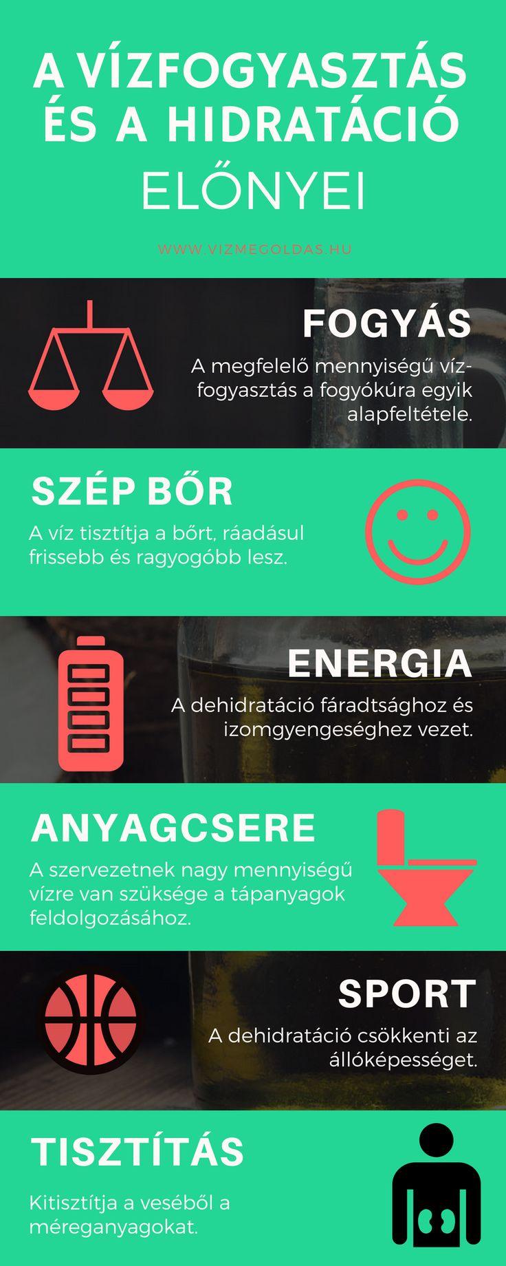 Egészséges életmód - A hidratáció előnyei