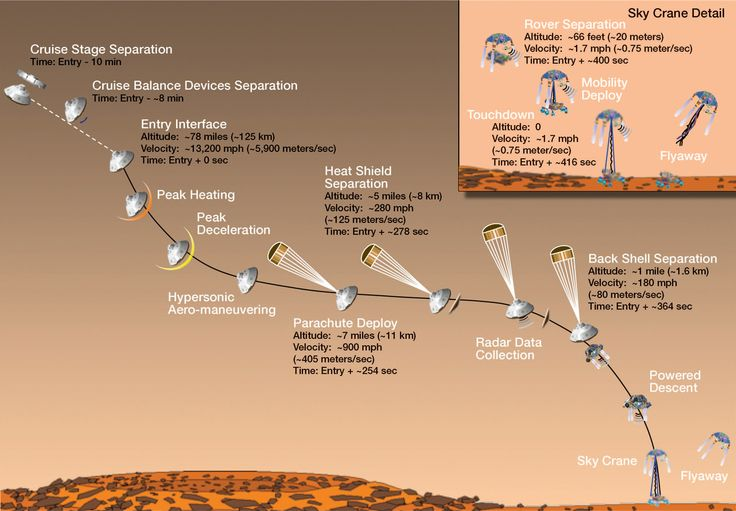 We are Aliens - landing a flying saucer shaped object on another planet - welcome to my green world!    Google Image Result for http://www.extremetech.com/wp-content/uploads/2012/07/mars-rover-curiosity-final-descent.jpg