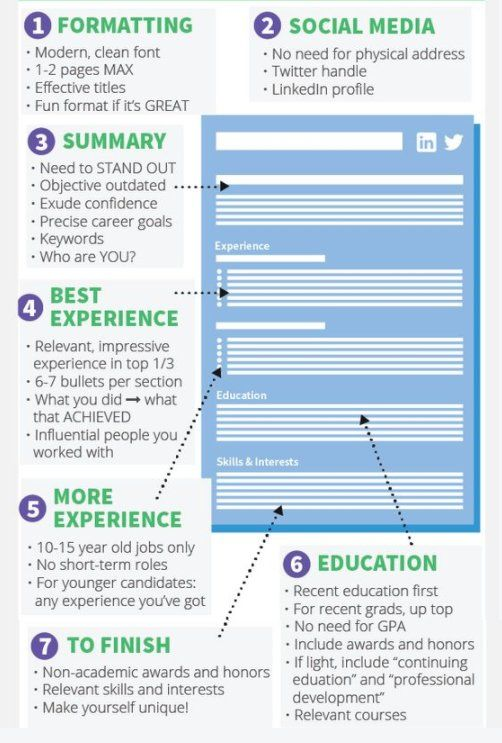 Steps for a perfect Resume.  #ResumeTips #JobSeekers