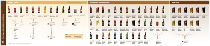 Canadian beer company ownership chart.