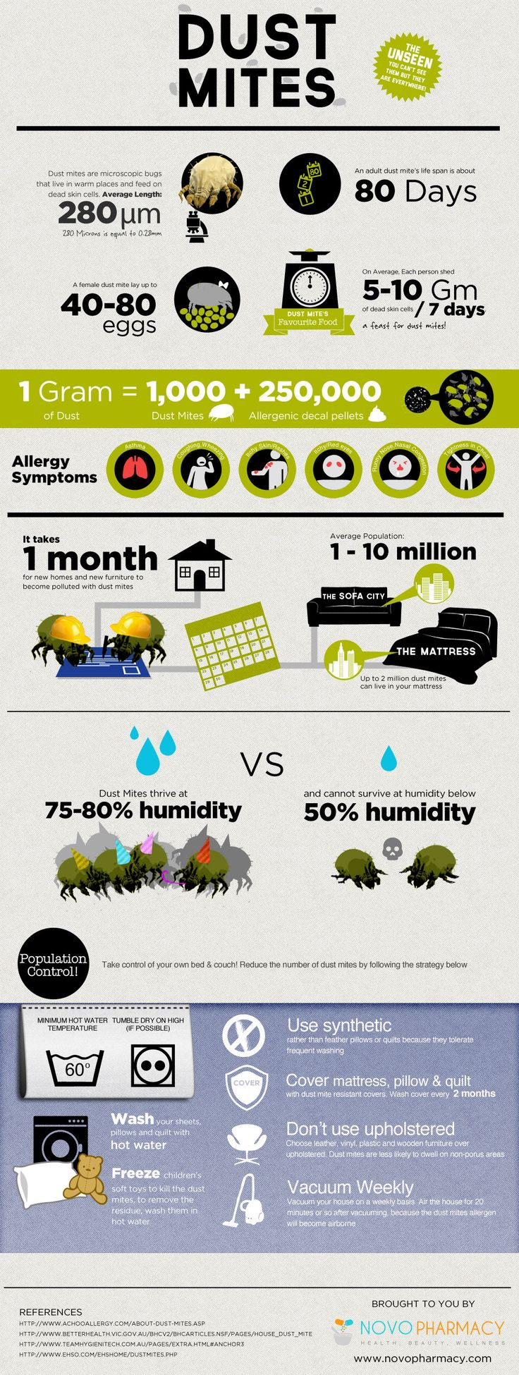 1000 Ideas About Dust Allergy Symptoms On Pinterest Apricot