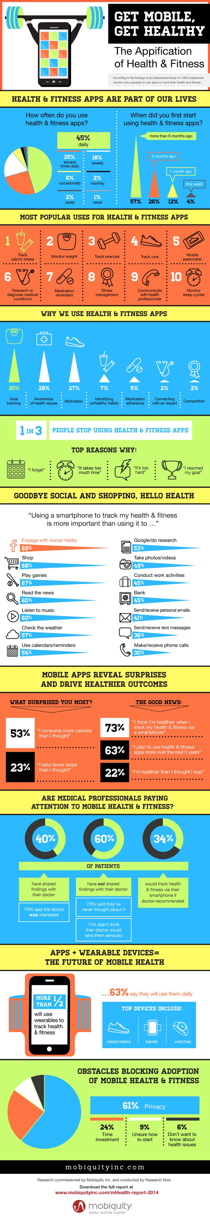 The Appification of Mobile Health & Fitness Infographic