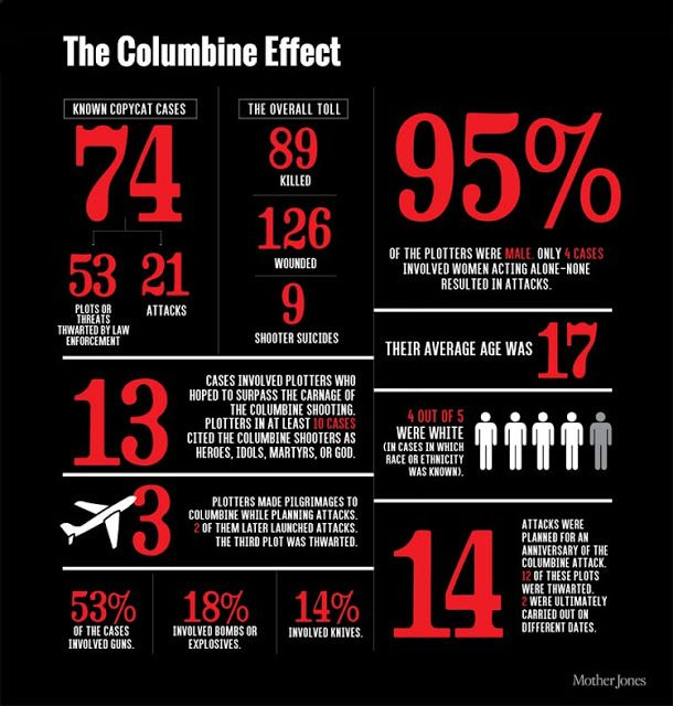 The Columbine school shooting in 1999 was not the first, but it was the deadliest at that time, and its affects have been widely felt. The 'Columbine Effect' is a term coined by the media to explain the influence the Columbine shootings had. Twelve school rampage shootings were recorded between 1999 and 2007 after Columbine took place. Eight of which (67%) directly referred to Columbine, either in the shooters own admission or in notes and written materials left behind.