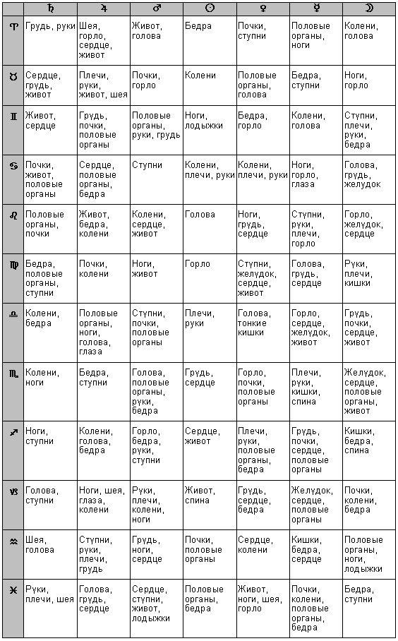 дома в астрологии: 18 тыс изображений найдено в Яндекс.Картинках
