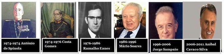 2.ª República Portuguesa- A Segunda República inicia-se com a Revolução  Democrática do 25 de Abril de 1974: - Spínola (1910-1996) 14º Pres.; Francisco Costa Gomes (1914-2001) 15º Pres.; Ramalho Eanes (1935-  ) 16º Pres.; Mário Soares (1924-2017) 17º Pres.; Jorge Sampaio (1939-  ).; Aníbal Cavaco Silva (1939-  ) penúltimo Pres. ;