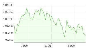 3개월그래프