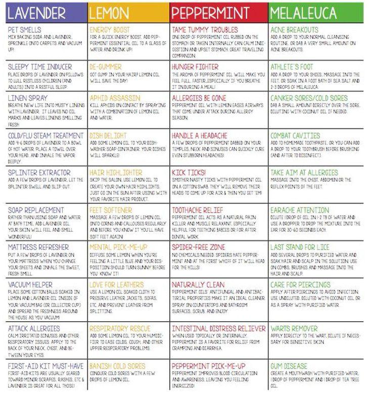 Pure Essential oils kit, Aromatherapy oils set, Natural oils,floral oils, spice…