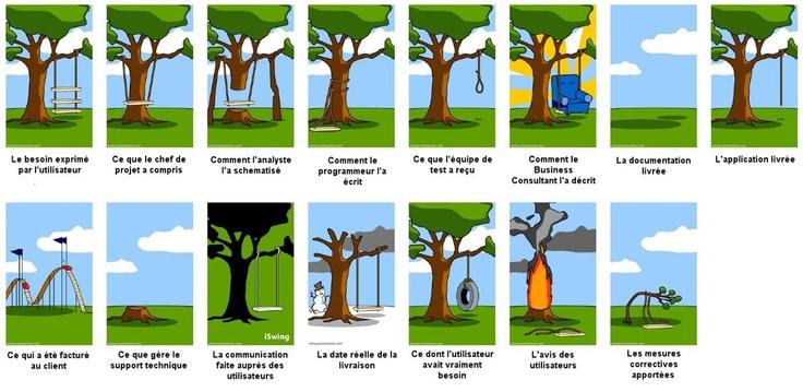 le process de gestion de projet