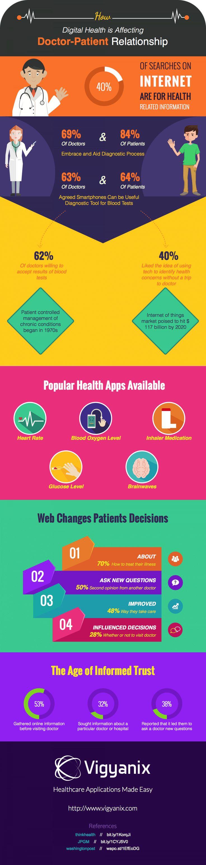 La relación médico - paciente ha cambiado con la salud digital. #eSalud #eHealth #infografia