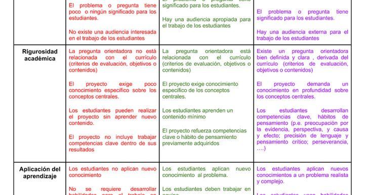 Rúbrica para el análisis/evaluación de proyectos de aula (Manual para el Aprendizaje Basado en Proyectos - BIE) No satisfactorio Básico Ejemplar Autenticidad El proyecto tiene poca o ninguna conexión con el mundo más allá del académico. El problema o pregunta tiene poco o ningún sig...