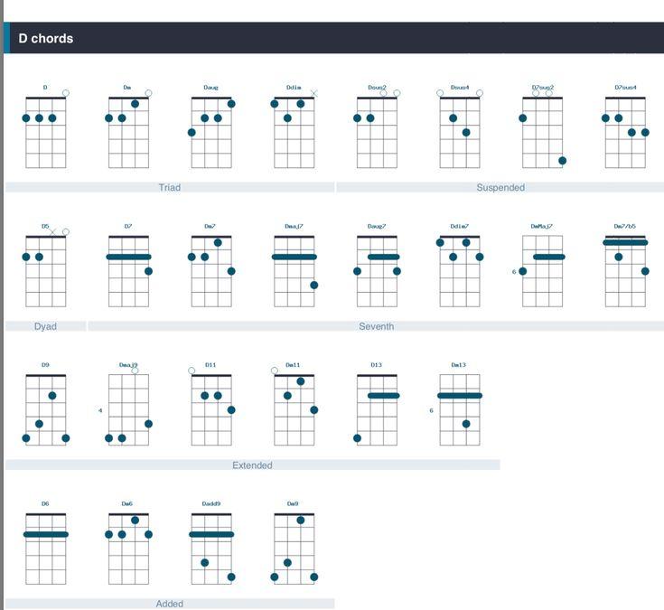 D chords uke ukelele chart bar chart