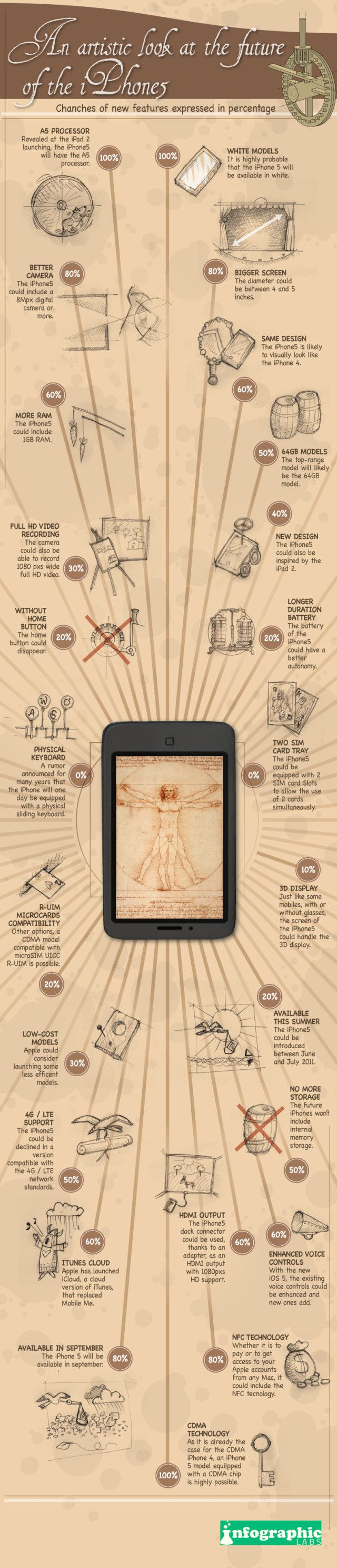 New Iphone Rumors [Infographic] - http://www.bestinfographics.co/new-iphone-rumors-infographic/