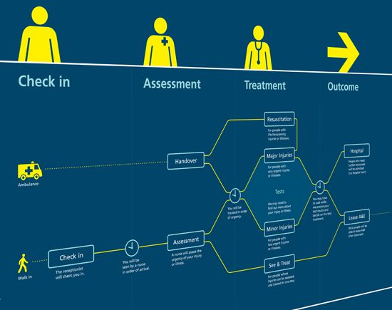 Hospital experience - customer journey map