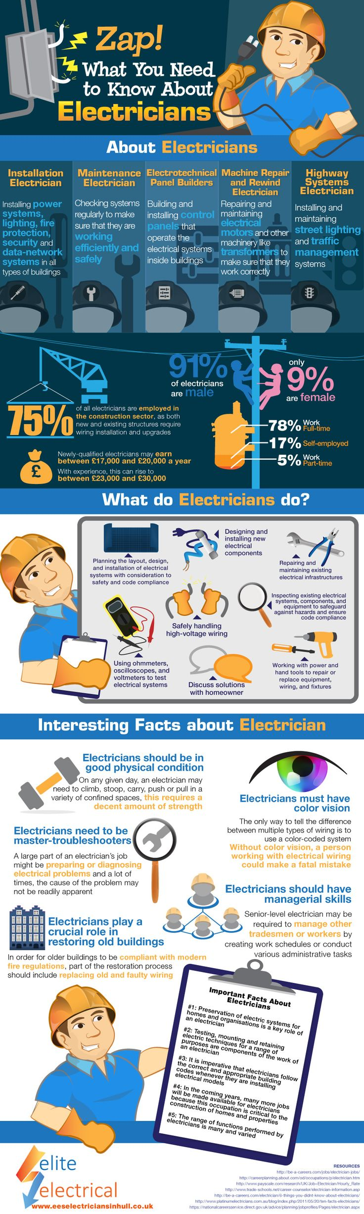 29 best Electrical Services images on Pinterest   Electrical work ...