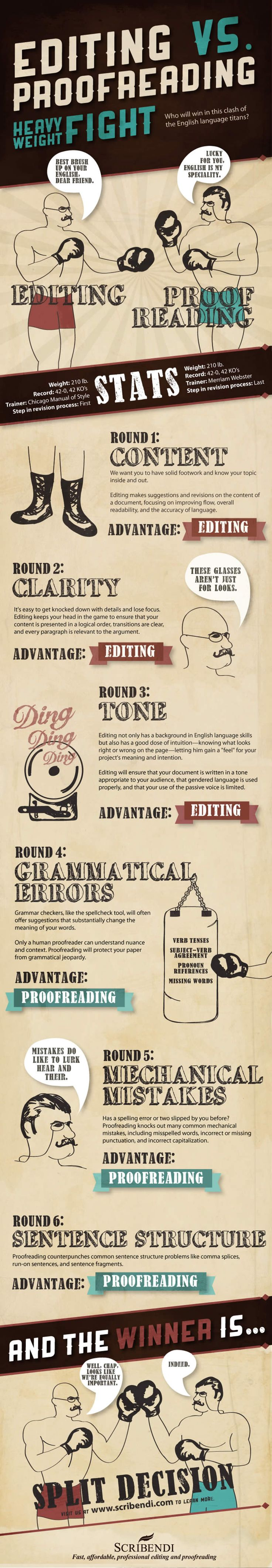 Scribendi.com's infographic about the difference between editing and proofreading.