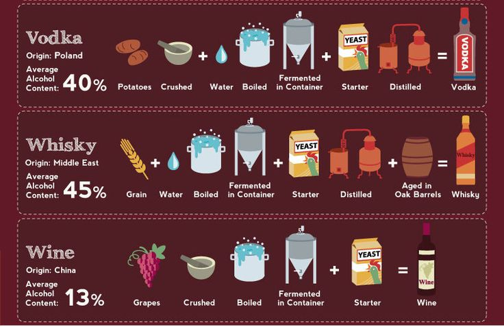 If you are like me and often wonder how that thing you are drinking is made or what's exactly in it, this interesting infographic will help you figure it out. It shows how the different countries in the world prepare their most popular alcoholic beverages and what ingredients they use.