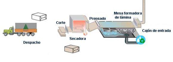 La fabricación del papel se realiza en una máquina papelera, la que está constituida por una tela sin fin que gira a gran velocidad, accionada por un conjunto de rodillos mecánicos.