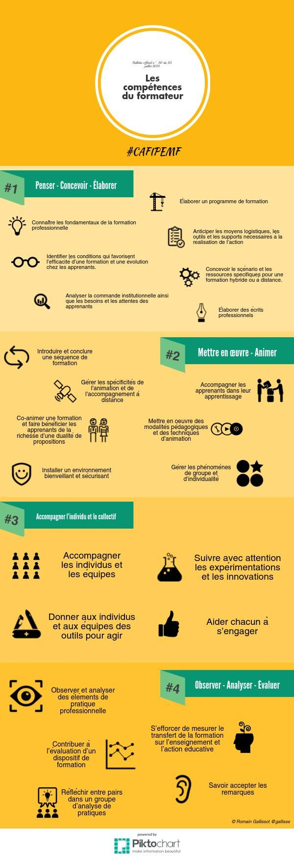 Compétences formateur #CAFIPEMF | Piktochart Infographic Edito