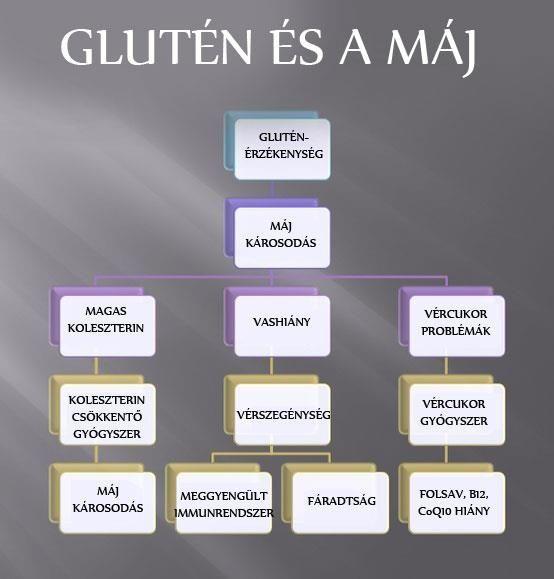 A gluténérzékenység 6 jele | Socialhealth