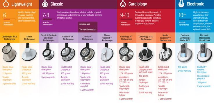 Littmann Stethoscope Comparison   allheart.com