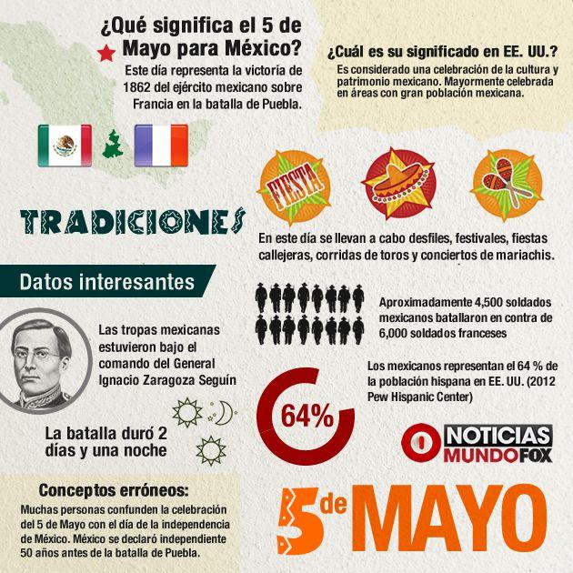 Infografia: El Cinco de Mayo | MundoFOX