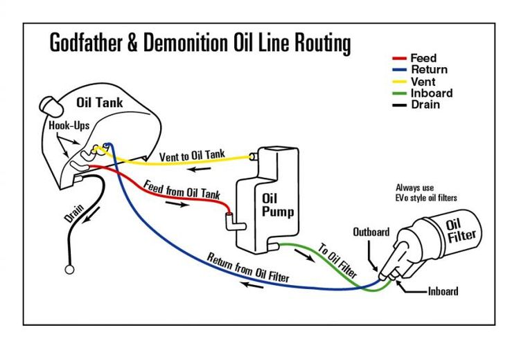 1999       harley       evo    oil lines    diagram      Shovelhead Oil Line