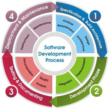 AIS Perth offers custom software development, custom application development services and software outsourcing services in Australia.