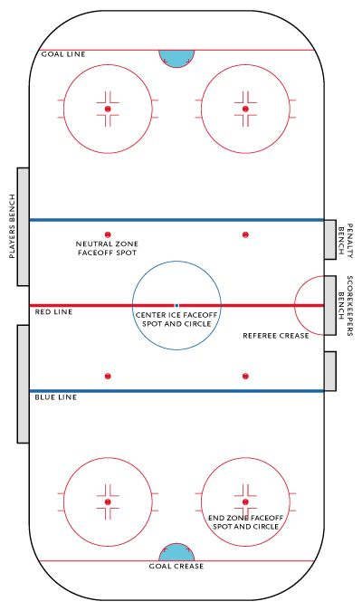 A hockey rink is an ice rink specifically designed for the game of ice hockey. It is rectangular with rounded corners and surrounded by a wall approximately 40 inches (1 meter) high called the boards.