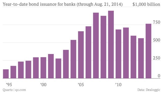 Global bank bond offerings are at their highest levels since 2009 http://qz.com/253901