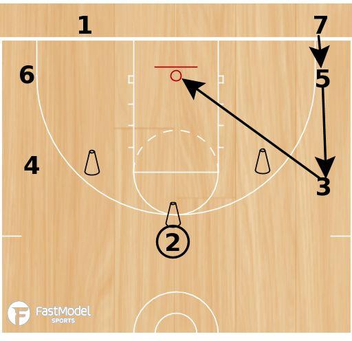 Basketball Drills: Tiger Passing –