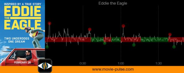 This time red marks the timespan with higher dynamic of the heart rate, green the area of less change.