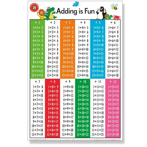 Wall Chart - Adding is Fun Poster - 50 x 74 CM - School Depot NZ