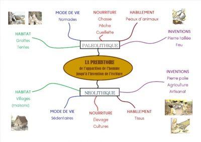 Carte mentale La préhistoire