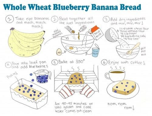 whole wheat blueberry banana bread | Healthy Habits | Pinterest ...