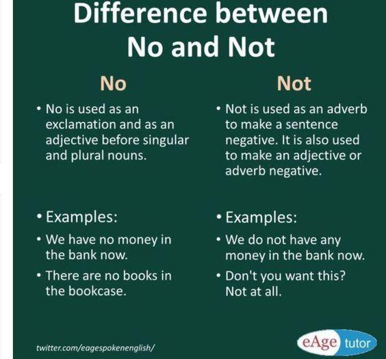 Forum   ________ English Grammar   Fluent LandDifference between NO and NOT   Fluent Land