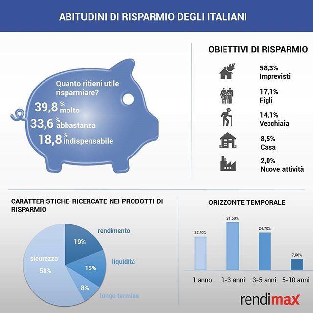 Obiettivi e abitudini di #risparmio degli italiani: l'incertezza sul futuro spinge a scegliere prodotti sicuri.  #rendimax #contodeposito #money #savings #saving #soldi #denaro #risparmiare #future #infografica #infographic