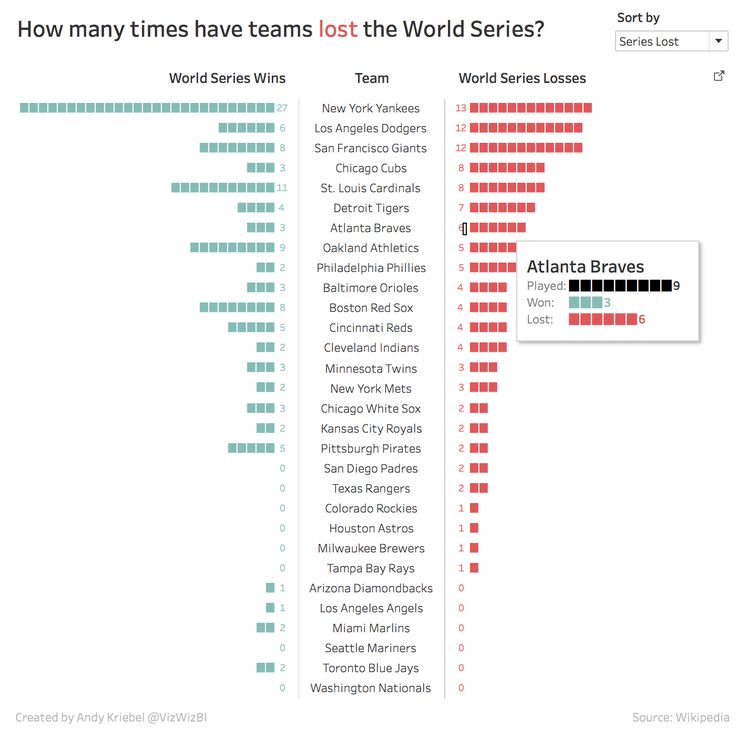 How Many Times Have Teams Been to the World Series?